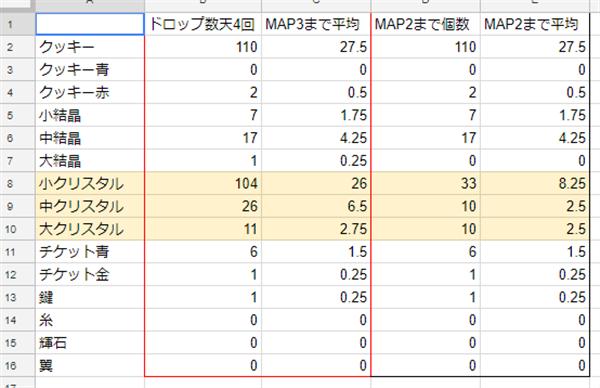 天4回のドロップアイテム合計と平均値