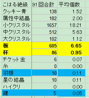 御手洗よし子([あじさいスマイル]こはる)絶級:ドロップ平均数