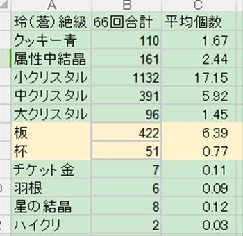ペインメーカー絶級のアイテム獲得数と平均値(計算結果)