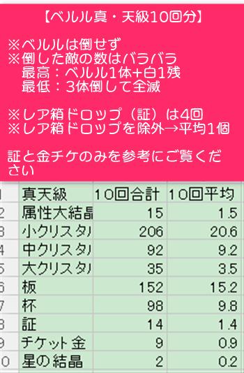 真天級のアイテムドロップ数平均(獲得数)